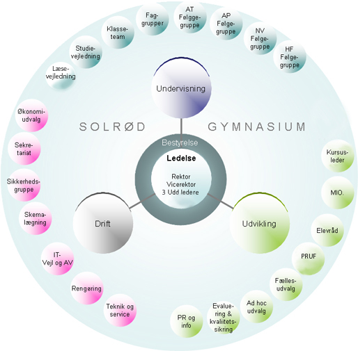 Diagram over organisationsopbygningen på Solrød Gymnasium