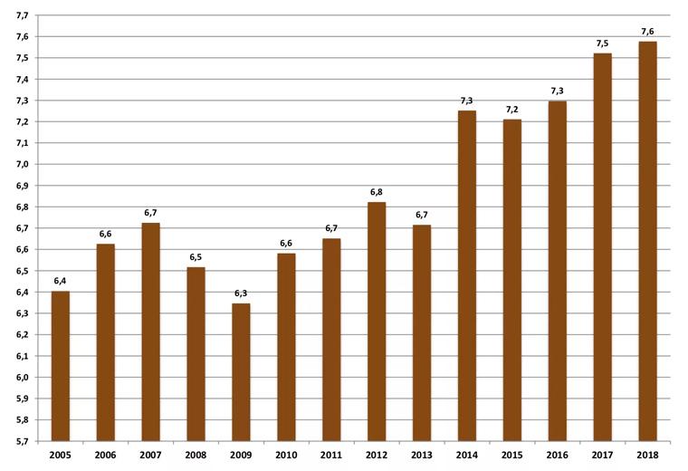 Graf over karakter gennemsnit fra 2005 til 2018