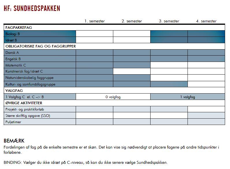 Skema over HF-Sundhedspakken